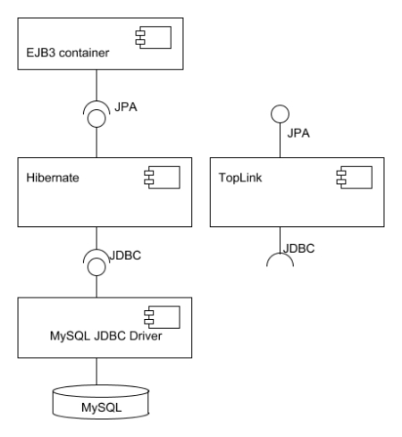 Jpa Hibernate Ejb3 And Toplink Quick Diagram Brunos Blog